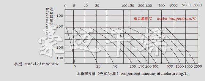 LPG系列高速离心喷雾干燥机水份蒸发量图表