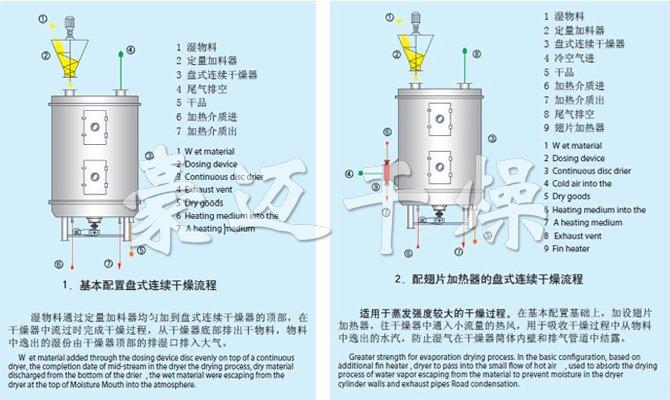 维生素专用盘式干燥机流程示意图