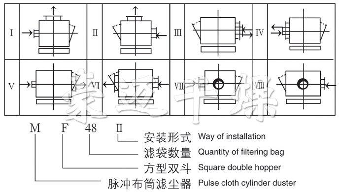 MF系列脉冲布袋除尘器装配型式