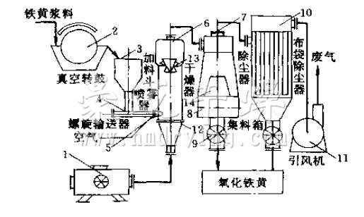 氧化铁黄喷雾干燥机流程
